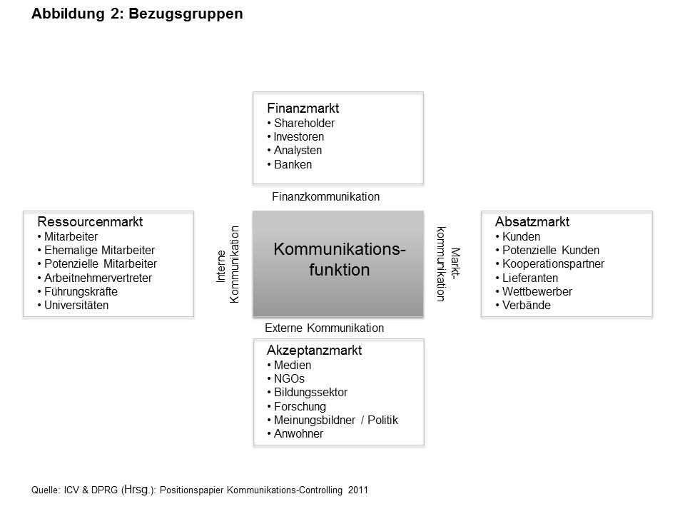 Kommunikations-Controlling für Unternehmen | fotografie2014